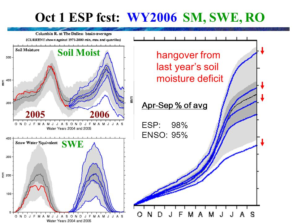 Oct 1 ESP fcst: WY2006 SM, SWE, RO Runoff hangover from last year's soil moisture deficit Apr-Sep % of avg ESP: 98% ENSO: 95% Soil Moist SWE