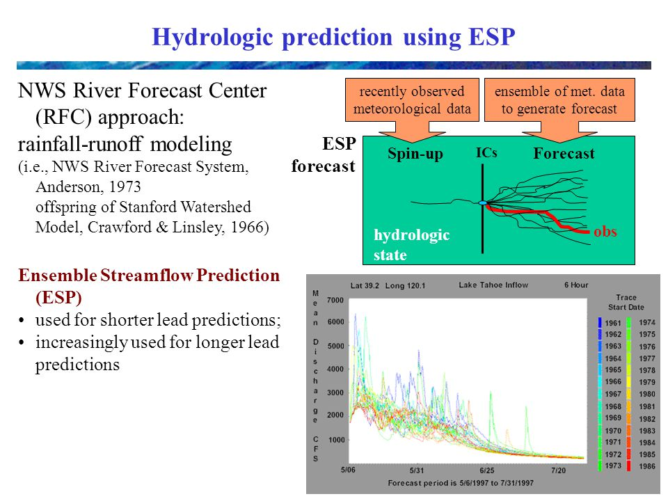 Hydrologic prediction using ESP NWS River Forecast Center (RFC) approach: rainfall-runoff modeling (i.e., NWS River Forecast System, Anderson, 1973 offspring of Stanford Watershed Model, Crawford & Linsley, 1966) Ensemble Streamflow Prediction (ESP) used for shorter lead predictions; increasingly used for longer lead predictions ICs Spin-upForecast obs recently observed meteorological data ensemble of met.