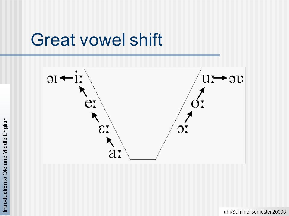 Introduction To Old And Middle English Part Ii Syntax Great Vowel