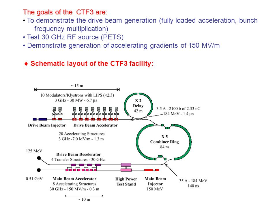  Schematic layout of the CTF3 facility: The goals of the CTF3 are: To demonstrate the drive beam generation (fully loaded acceleration, bunch frequency multiplication) Test 30 GHz RF source (PETS) Demonstrate generation of accelerating gradients of 150 MV/m