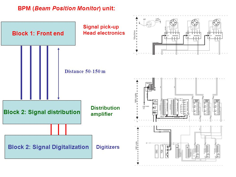 Block 1: Front end Block 2: Signal distribution Block 2: Signal Digitalization Distance m BPM (Beam Position Monitor) unit: Signal pick-up Head electronics Distribution amplifier Digitizers