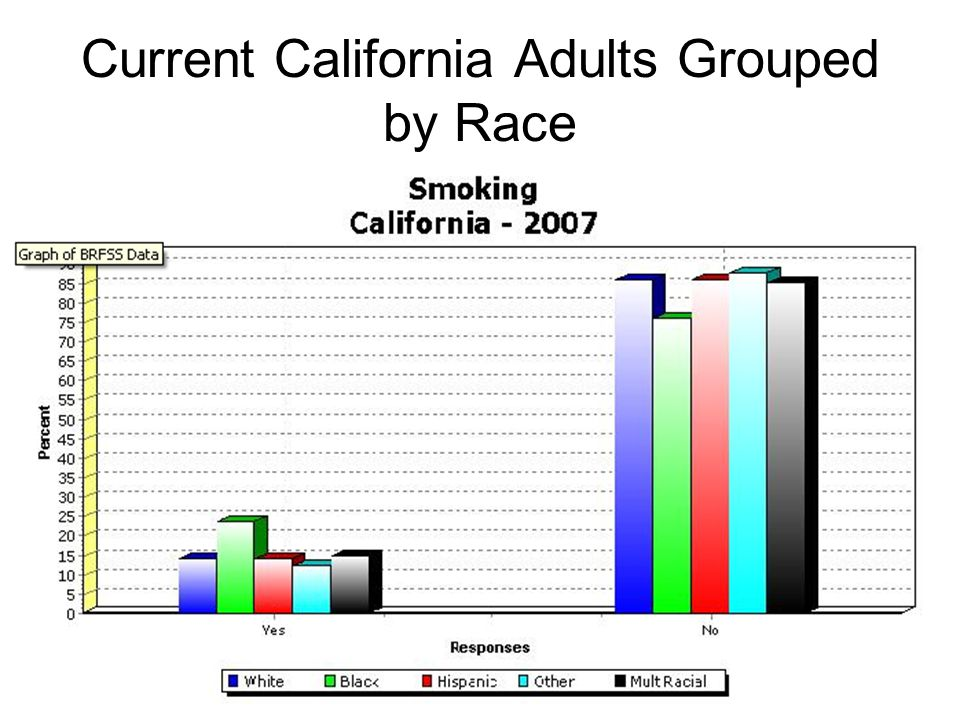 Current California Adults Grouped by Race