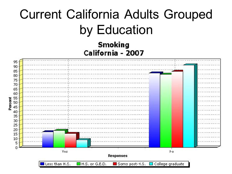 Current California Adults Grouped by Education