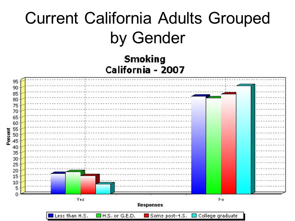 Current California Adults Grouped by Gender