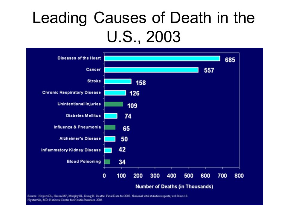 Leading Causes of Death in the U.S., 2003
