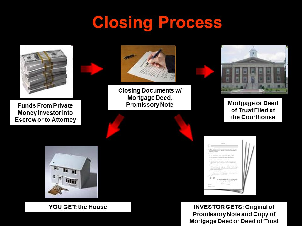 Closing Process Funds From Private Money Investor Into Escrow or to Attorney Closing Documents w/ Mortgage Deed, Promissory Note Mortgage or Deed of Trust Filed at the Courthouse INVESTOR GETS: Original of Promissory Note and Copy of Mortgage Deed or Deed of Trust YOU GET: the House