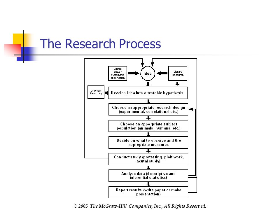 © 2005 The McGraw-Hill Companies, Inc., All Rights Reserved. The Research Process
