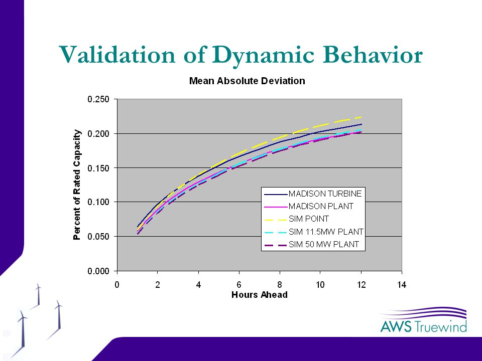 18 Validation of Dynamic Behavior