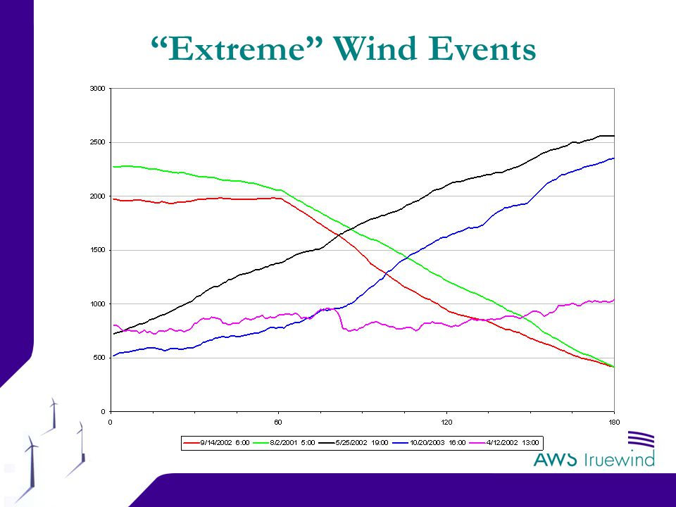 19 Extreme Wind Events
