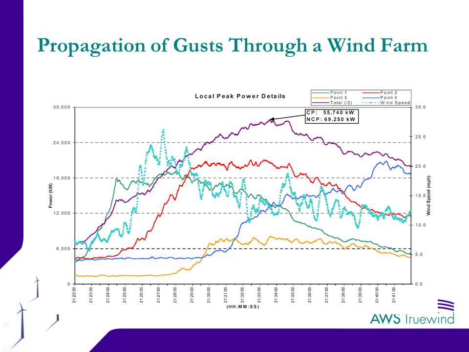 6 Propagation of Gusts Through a Wind Farm