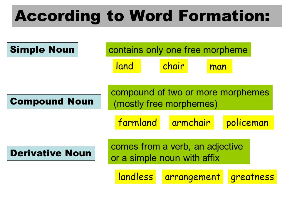 Word formation through derivation morphology.