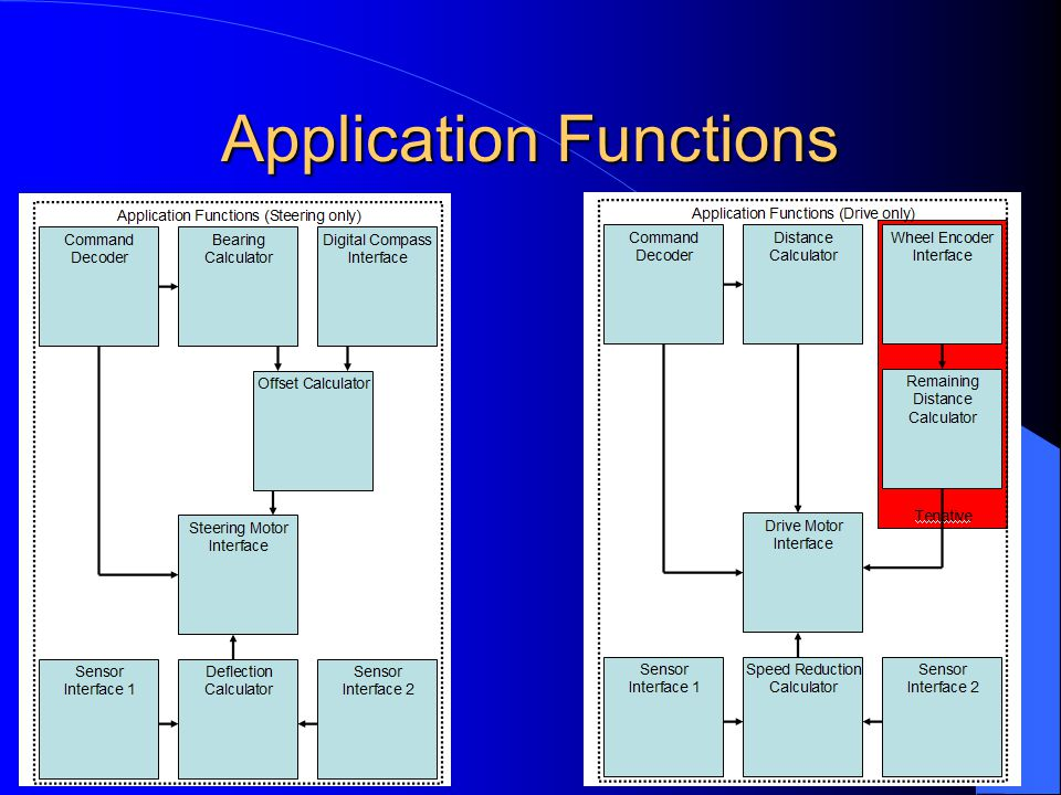 Application Functions