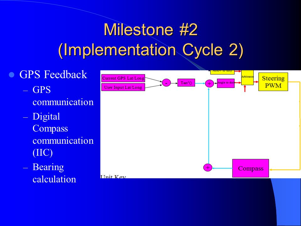 Milestone #2 (Implementation Cycle 2) GPS Feedback – GPS communication – Digital Compass communication (IIC) – Bearing calculation