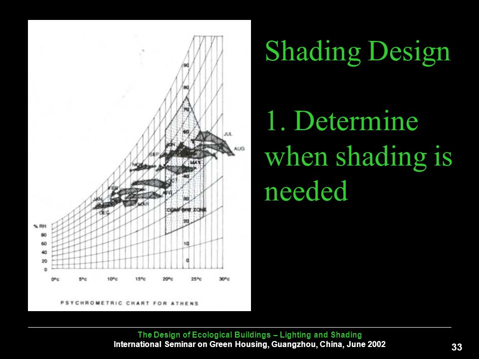 The Design of Ecological Buildings – Lighting and Shading International Seminar on Green Housing, Guangzhou, China, June Shading Design 1.