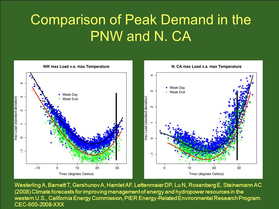 Comparison of Peak Demand in the PNW and N.