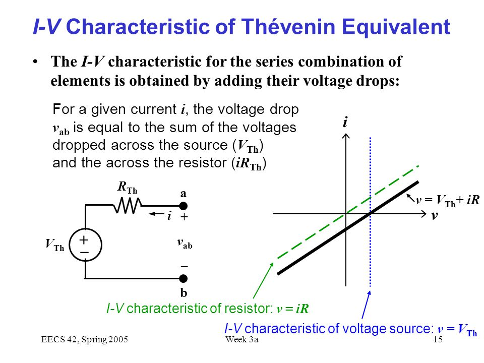 EECS 42, Spring 2005Week 3a15 I-V Characteristic of Thévenin Equivalent The I-V characteristic for the series combination of elements is obtained by adding their voltage drops: –+–+ V Th R Th a b i i + v ab – v = V Th + iR I-V characteristic of resistor: v = iR I-V characteristic of voltage source: v = V Th For a given current i, the voltage drop v ab is equal to the sum of the voltages dropped across the source ( V Th ) and the across the resistor ( iR Th ) v