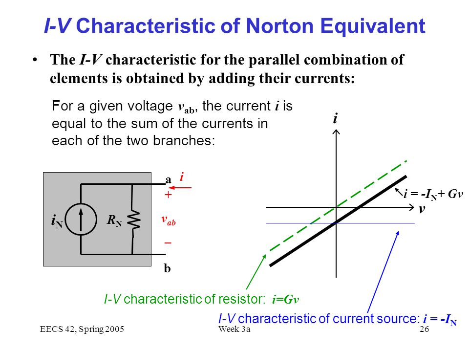EECS 42, Spring 2005Week 3a26 I-V Characteristic of Norton Equivalent The I-V characteristic for the parallel combination of elements is obtained by adding their currents: i i = -I N + Gv I-V characteristic of resistor: i=Gv I-V characteristic of current source: i = -I N For a given voltage v ab, the current i is equal to the sum of the currents in each of the two branches: v i + v ab – iNiN b RNRN a