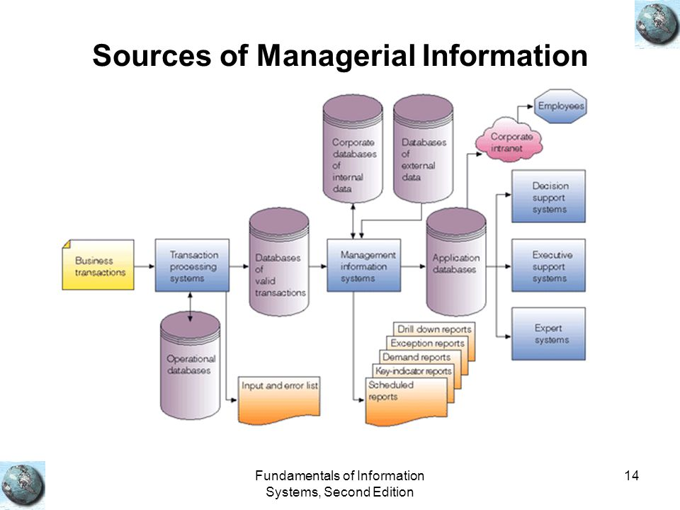 Fundamentals of Information Systems, Second Edition 14 Sources of Managerial Information