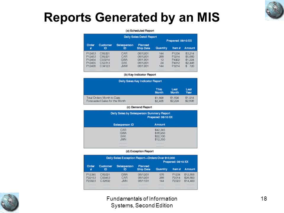 Fundamentals of Information Systems, Second Edition 18 Reports Generated by an MIS