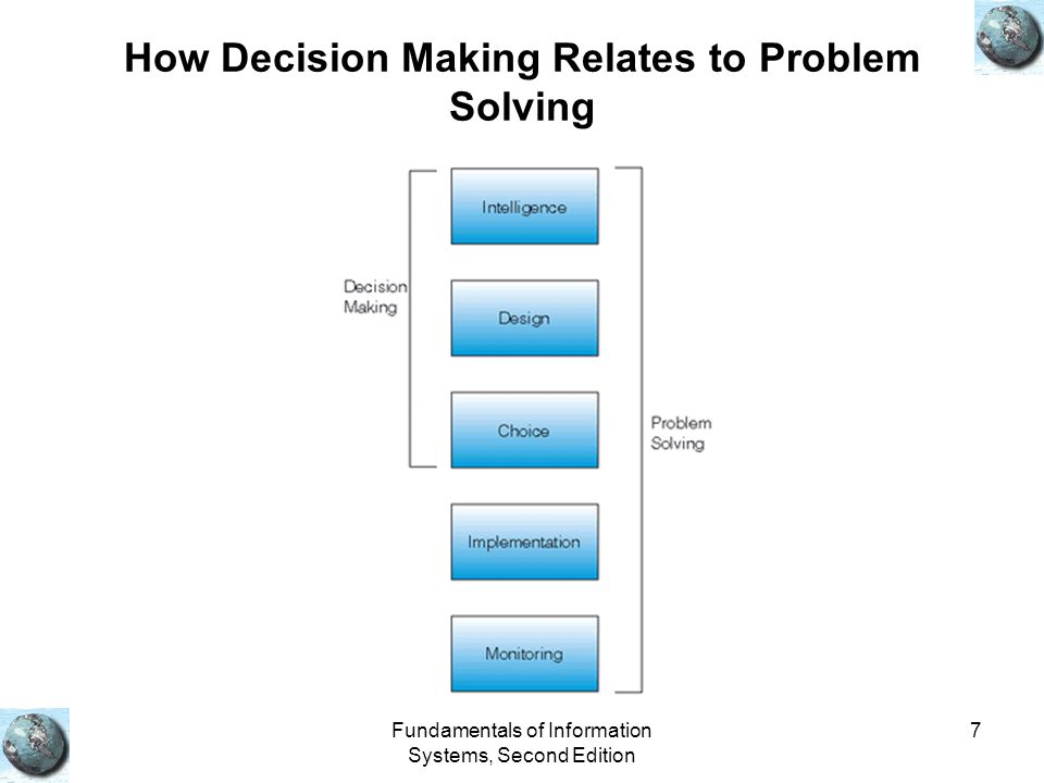 Fundamentals of Information Systems, Second Edition 7 How Decision Making Relates to Problem Solving