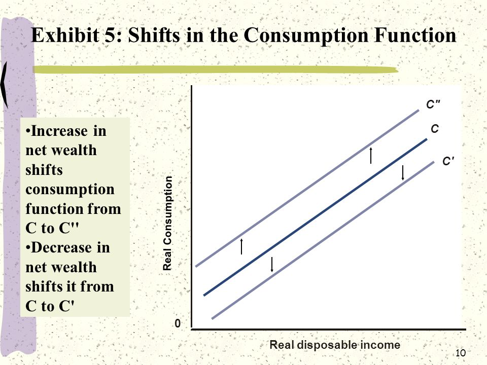10 Exhibit 5: Shifts in the Consumption Function 0 C Real disposable income C C Increase in net wealth shifts consumption function from C to C Decrease in net wealth shifts it from C to C Real Consumption