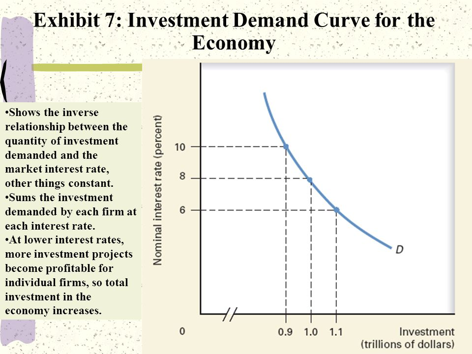 18 Exhibit 7: Investment Demand Curve for the Economy Shows the inverse relationship between the quantity of investment demanded and the market interest rate, other things constant.
