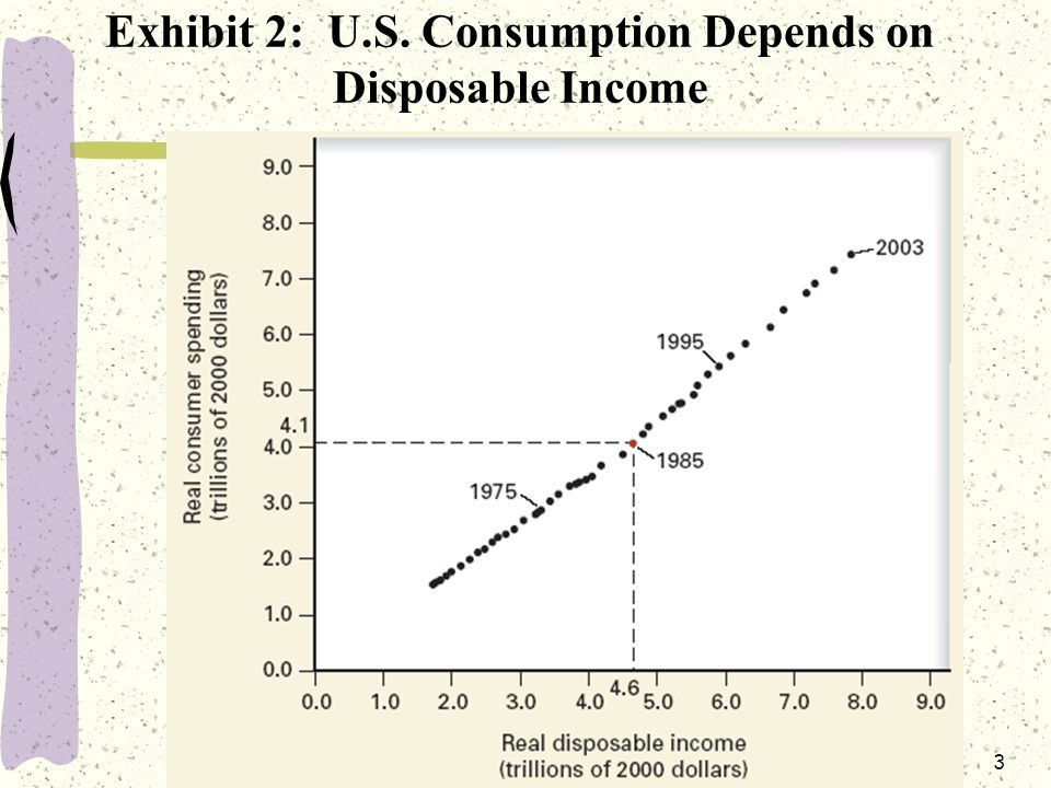 3 Exhibit 2: U.S. Consumption Depends on Disposable Income