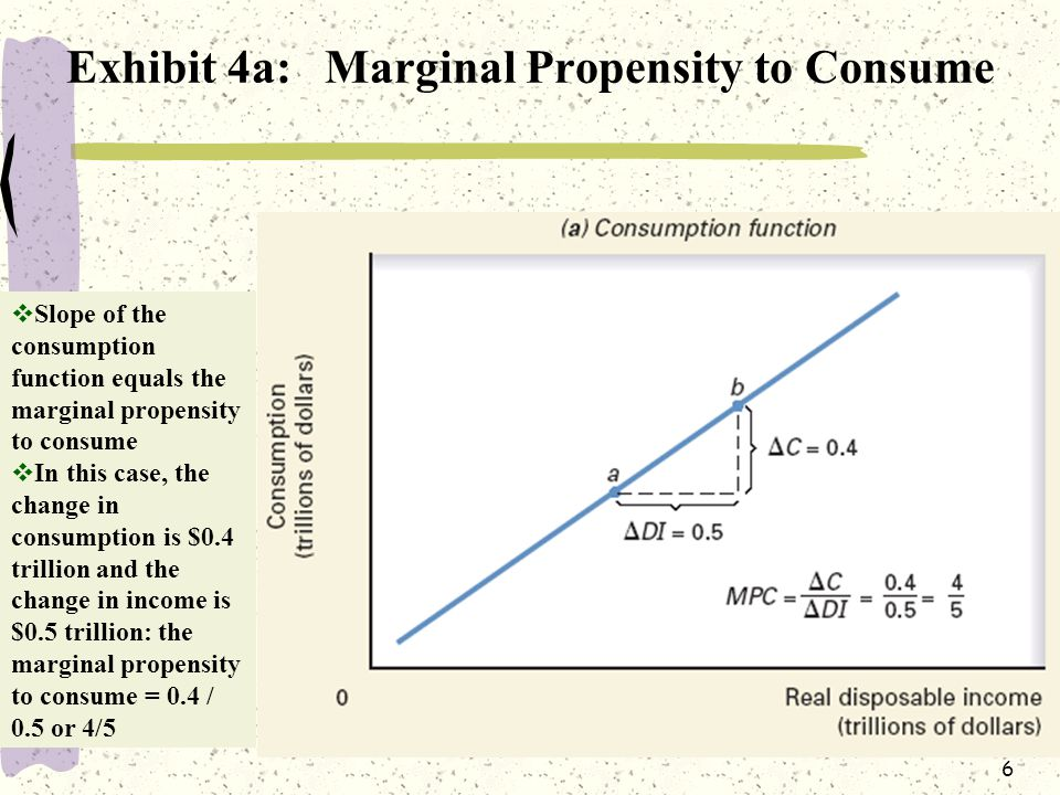 6 Exhibit 4a: Marginal Propensity to Consume  Slope of the consumption function equals the marginal propensity to consume  In this case, the change in consumption is $0.4 trillion and the change in income is $0.5 trillion: the marginal propensity to consume = 0.4 / 0.5 or 4/5