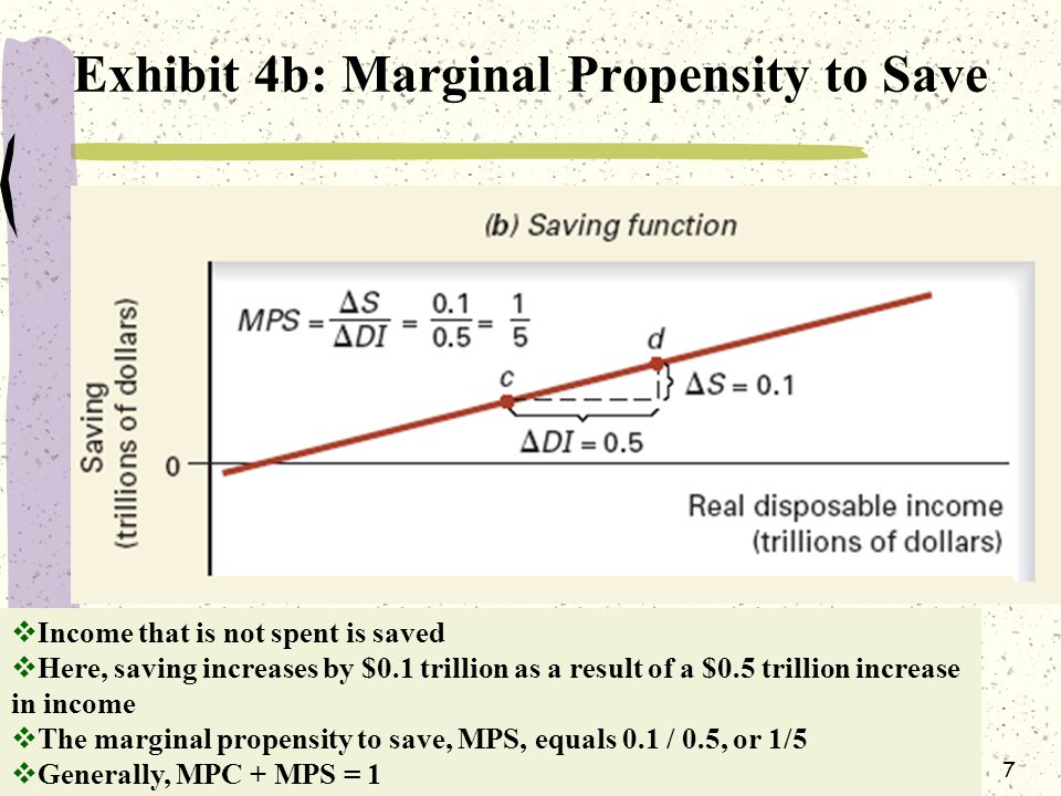 7 Exhibit 4b: Marginal Propensity to Save  Income that is not spent is saved  Here, saving increases by $0.1 trillion as a result of a $0.5 trillion increase in income  The marginal propensity to save, MPS, equals 0.1 / 0.5, or 1/5  Generally, MPC + MPS = 1