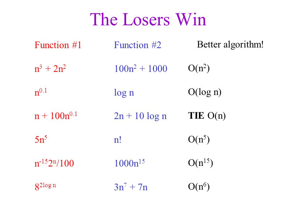 The Losers Win Function #1 n 3 + 2n 2 n 0.1 n + 100n 0.1 5n 5 n n / log n Function #2 100n log n 2n + 10 log n n.
