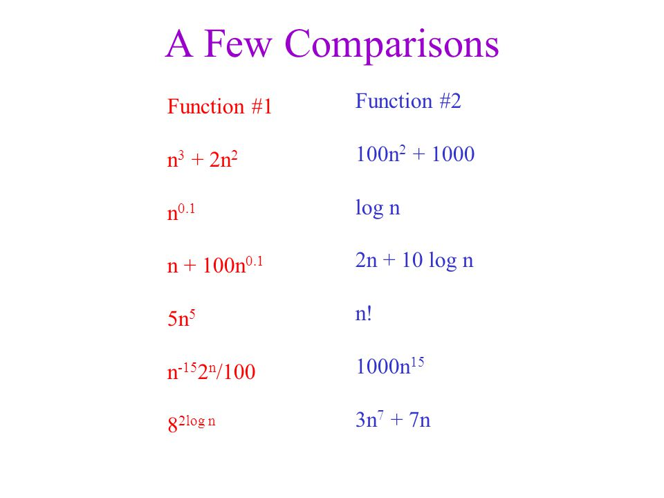 A Few Comparisons Function #1 n 3 + 2n 2 n 0.1 n + 100n 0.1 5n 5 n n / log n Function #2 100n log n 2n + 10 log n n.