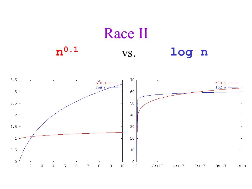 Race II n 0.1 log n vs.