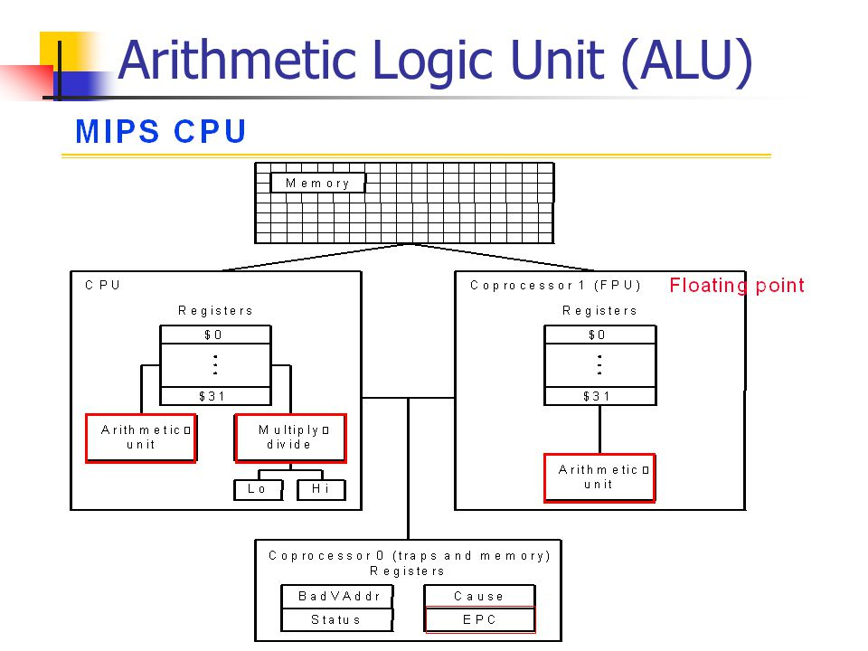 Chap 3 3 3 5 Construction An Arithmetic Logic Unit Alu Jen Chang Liu Spring Ppt Download