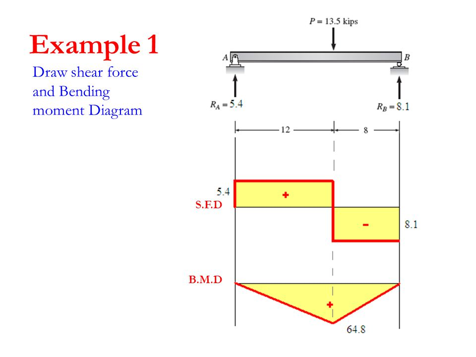Structure Analysis I Lecture 8 Internal Loading Developed In