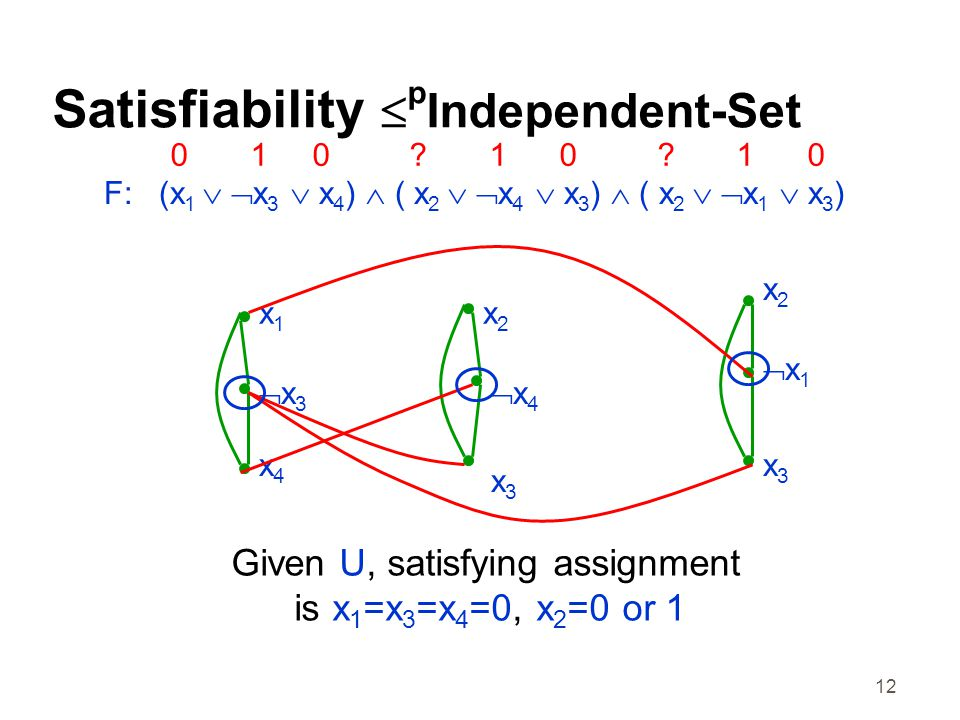 12 Satisfiability  p Independent-Set F: (x 1   x 3  x 4 )  ( x 2   x 4  x 3 )  ( x 2   x 1  x 3 ) x1x1 x3x3 x4x4 x1x1 x2x2 x2x2 x4x4 x3x3 x3x3 Given U, satisfying assignment is x 1 =x 3 =x 4 =0, x 2 =0 or