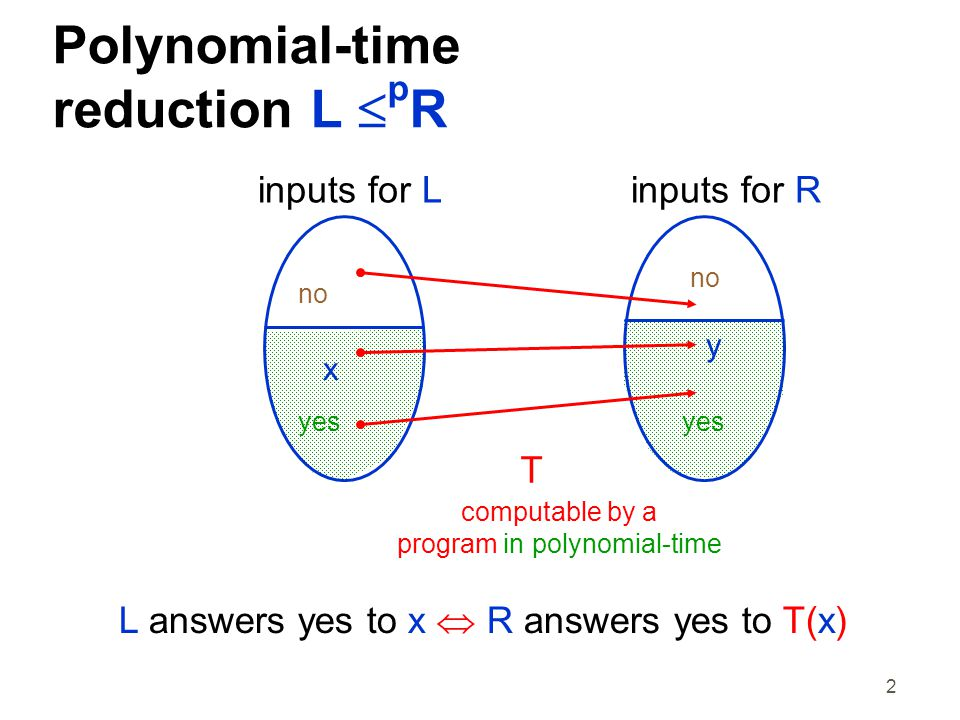 2 Polynomial-time reduction L  p R inputs for Linputs for R x y T computable by a program in polynomial-time yes no L answers yes to x  R answers yes to T(x)