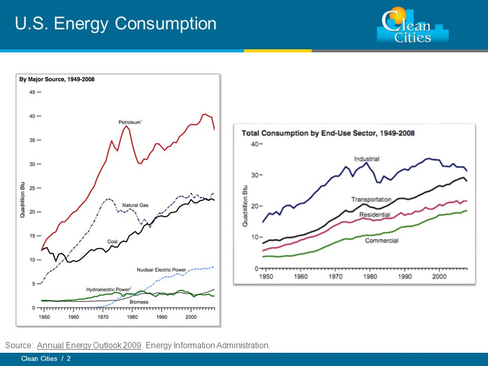 Clean Cities / 2 U.S. Energy Consumption Source: Annual Energy Outlook