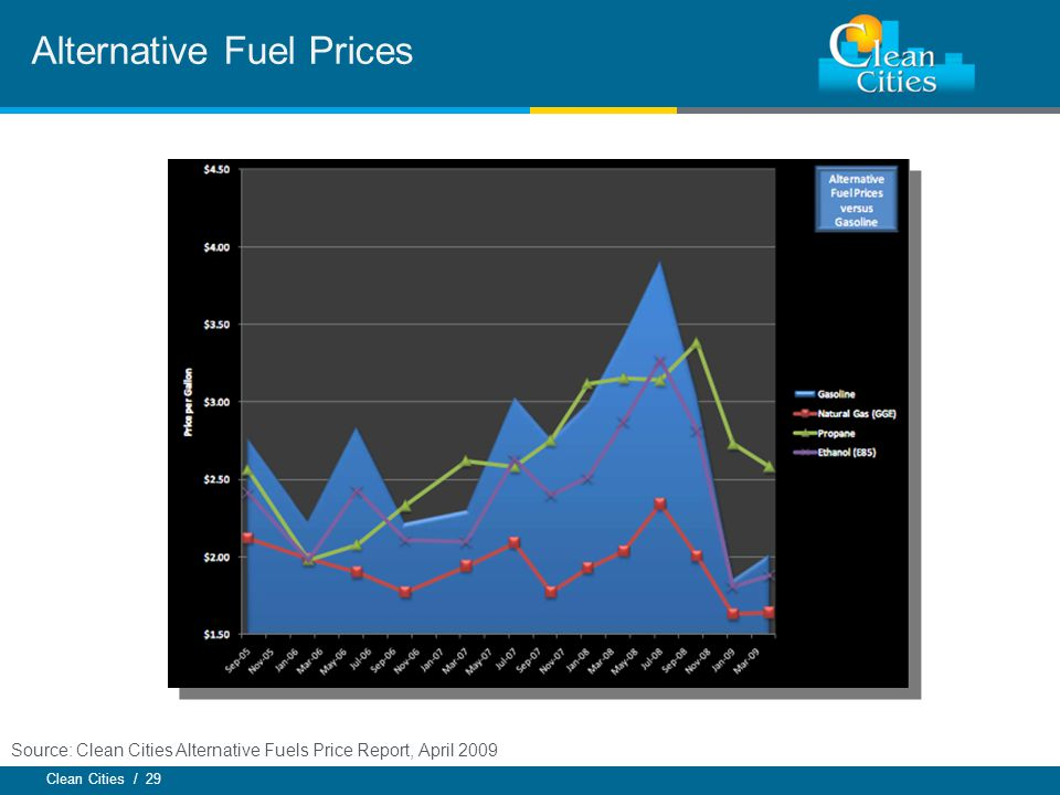 Clean Cities / 29 Alternative Fuel Prices Source: Clean Cities Alternative Fuels Price Report, April 2009