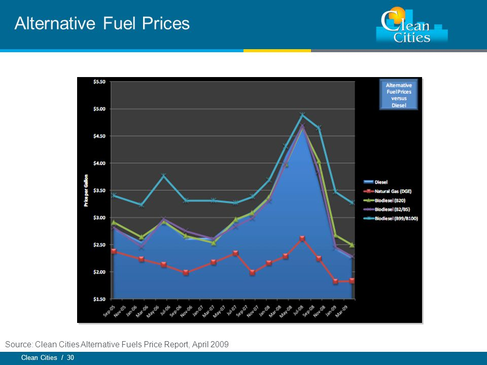 Clean Cities / 30 Alternative Fuel Prices Source: Clean Cities Alternative Fuels Price Report, April 2009