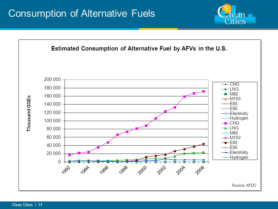 Clean Cities / 31 Consumption of Alternative Fuels