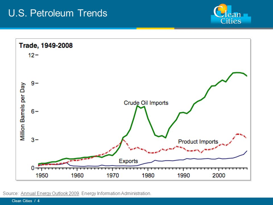 Clean Cities / 4 U.S. Petroleum Trends Source: Annual Energy Outlook