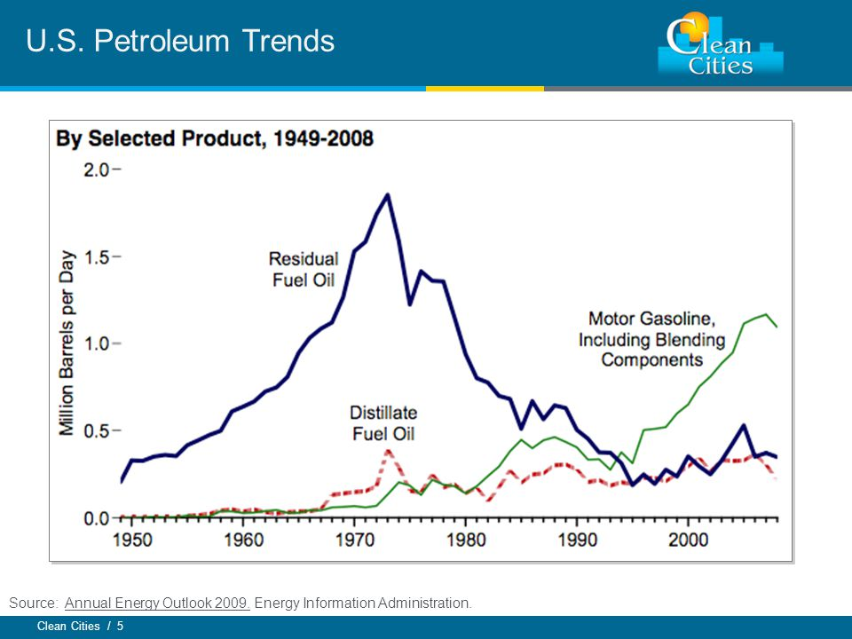 Clean Cities / 5 U.S. Petroleum Trends Source: Annual Energy Outlook