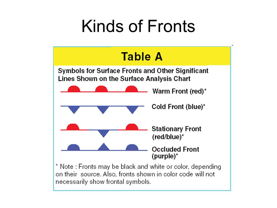 Kinds of Fronts