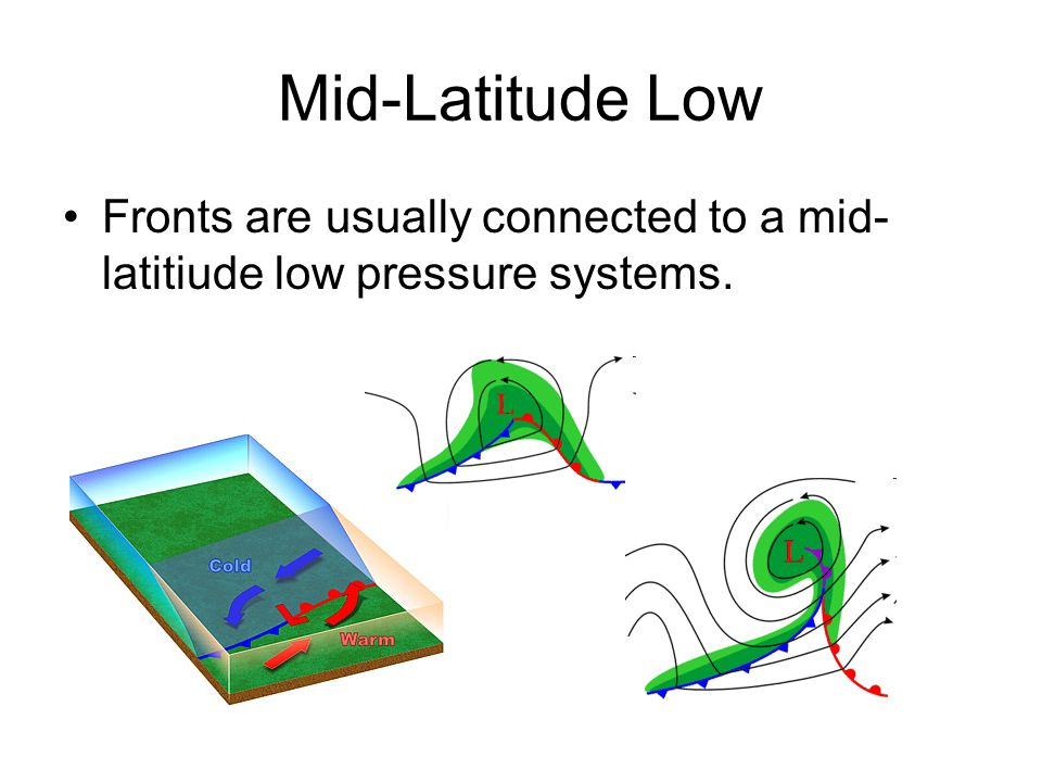 Mid-Latitude Low Fronts are usually connected to a mid- latitiude low pressure systems.