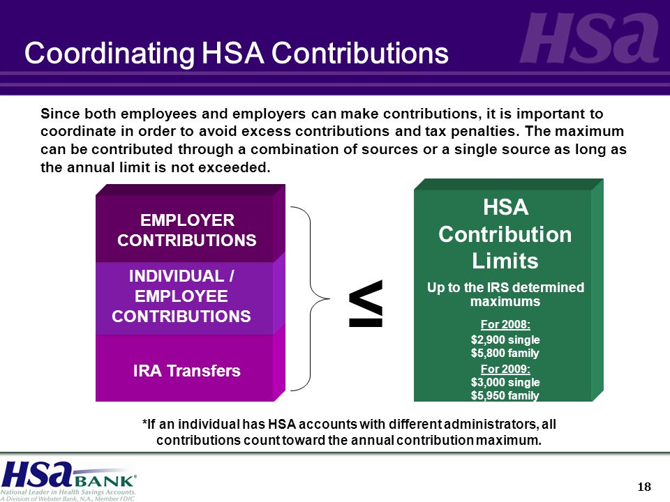 18 Coordinating HSA Contributions EMPLOYER CONTRIBUTIONS ≤ INDIVIDUAL / EMPLOYEE CONTRIBUTIONS Since both employees and employers can make contributions, it is important to coordinate in order to avoid excess contributions and tax penalties.