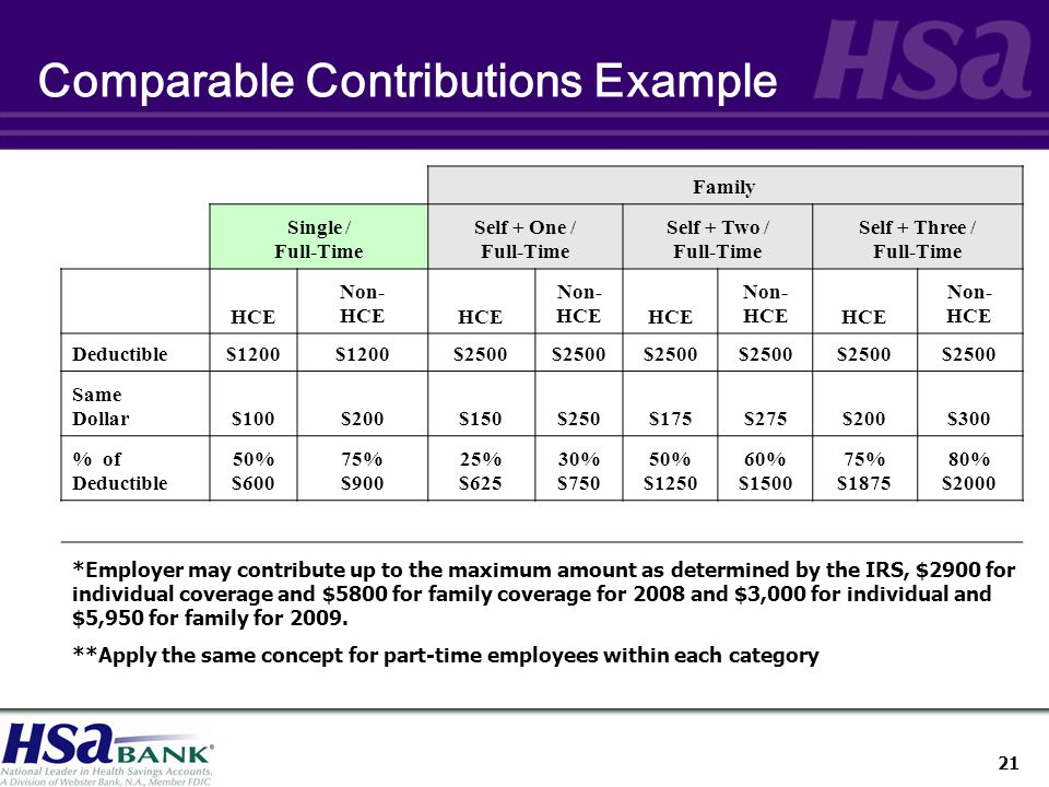 21 Comparable Contributions Example Family Single / Full-Time Self + One / Full-Time Self + Two / Full-Time Self + Three / Full-Time HCE Non- HCE Non- HCE Non- HCE Non- HCE Deductible$1200 $2500 Same Dollar$100$200$150$250$175$275$200$300 % of Deductible 50% $600 75% $900 25% $625 30% $750 50% $ % $ % $ % $2000 *Employer may contribute up to the maximum amount as determined by the IRS, $2900 for individual coverage and $5800 for family coverage for 2008 and $3,000 for individual and $5,950 for family for 2009.