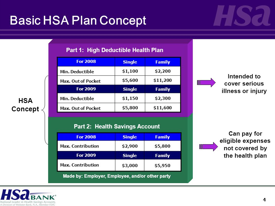 4 Basic HSA Plan Concept Part 1: High Deductible Health Plan Part 2: Health Savings Account Made by: Employer, Employee, and/or other party HSA Concept Intended to cover serious illness or injury Can pay for eligible expenses not covered by the health plan For 2008 SingleFamily Min.