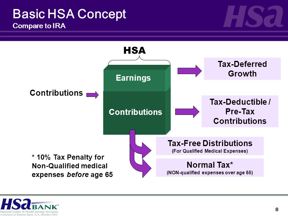 8 Basic HSA Concept Compare to IRA Contributions Earnings Tax-Deferred Growth Tax-Deductible / Pre-Tax Contributions Tax-Free Distributions (For Qualified Medical Expenses) HSA Normal Tax* (NON-qualified expenses over age 65) * 10% Tax Penalty for Non-Qualified medical expenses before age 65