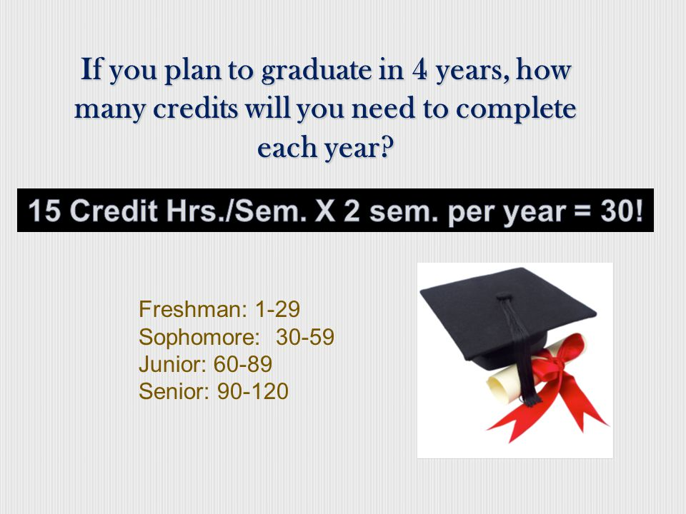 Core Requirements/ General Education credit hrs.