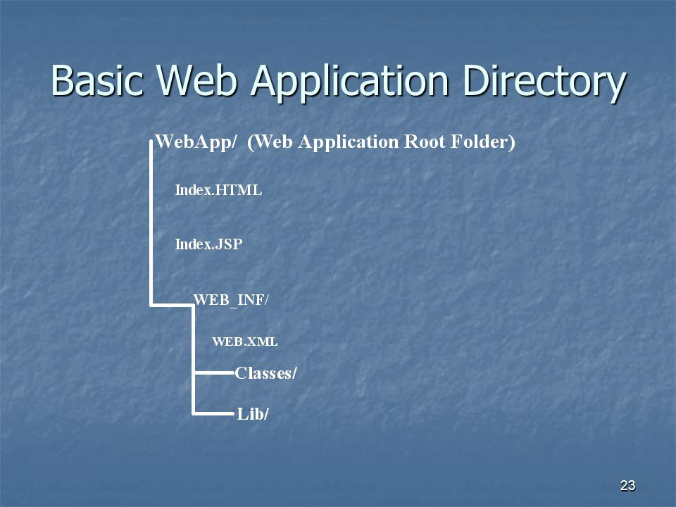 23 Basic Web Application Directory